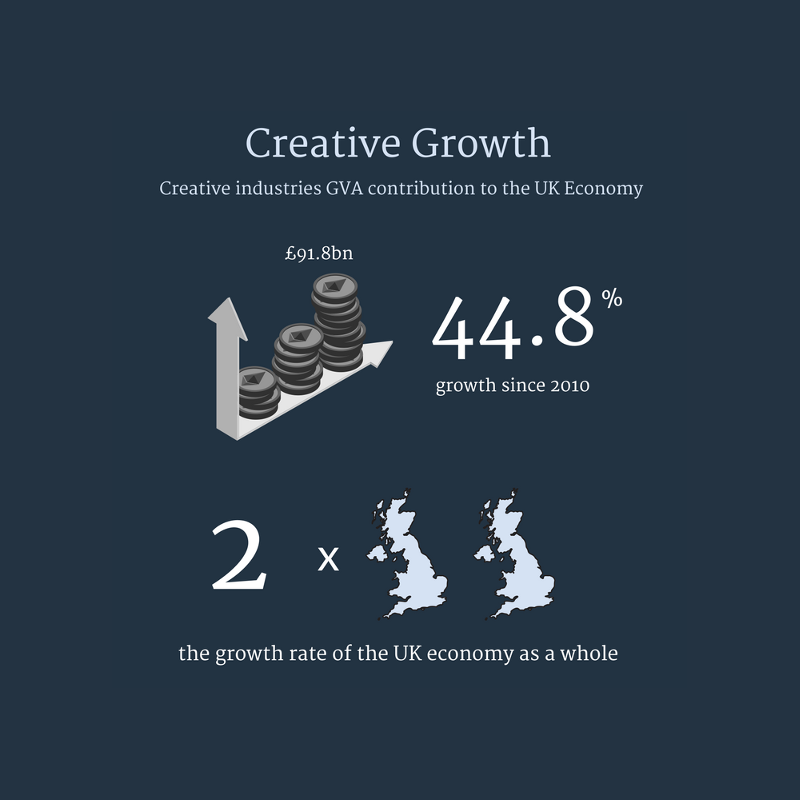 creative industries gva growth stats uk