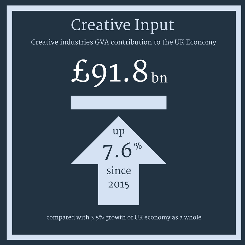 creative industries GVA £91.8bn