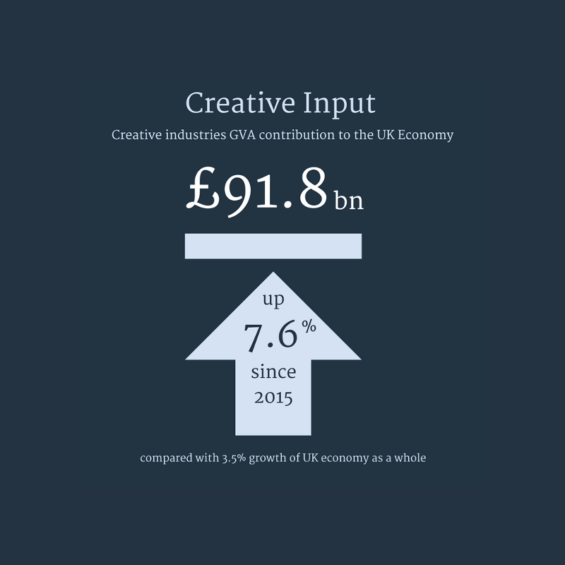 creative industries GVA stats uk