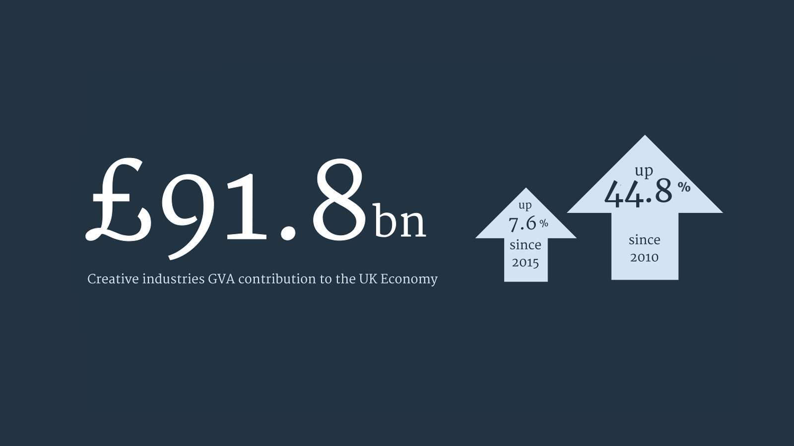 creative industries uk gva growth £91.8bn