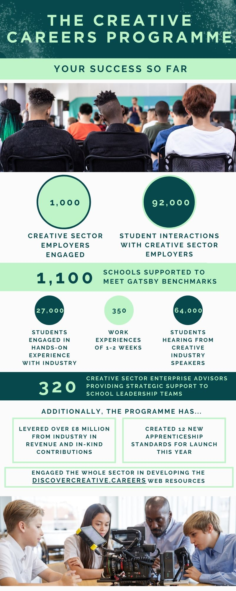 Creative Careers Programme infographic